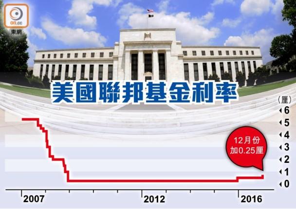 聯儲局加息0.25厘 料明年加息3次
