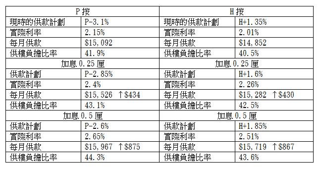 表:息率與供款變化