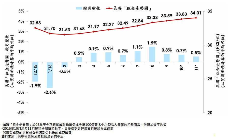 美聯「租金走勢圖」及其按月變化 (以實用面積計算的平均呎租)