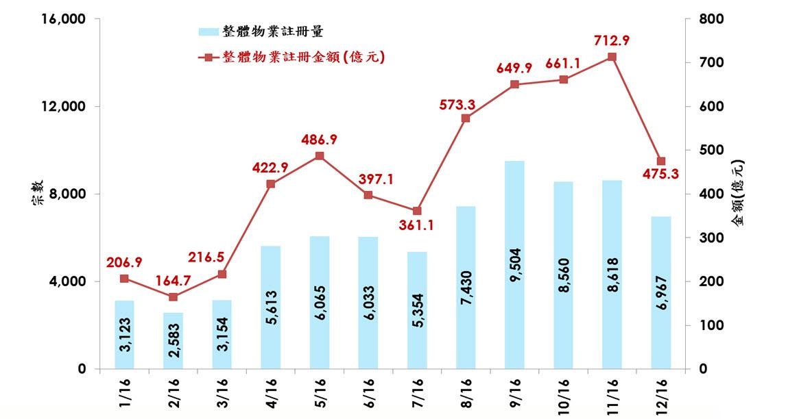 圖四:每月整體物業註冊量及金額