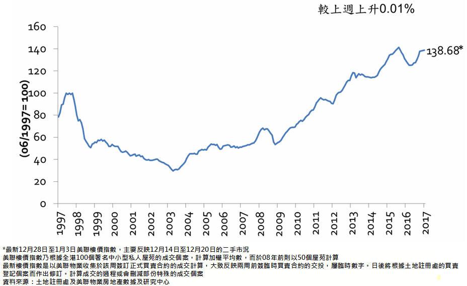 圖二:美聯樓價指數