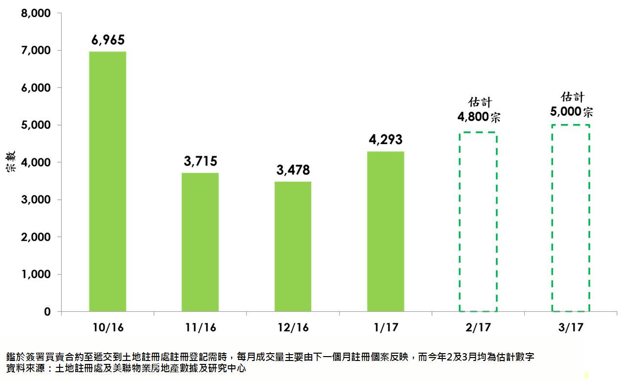每月一手私樓及二手住宅成交量(由下一個月註冊個案反映)